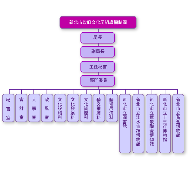 新北市文化局組織編制圖